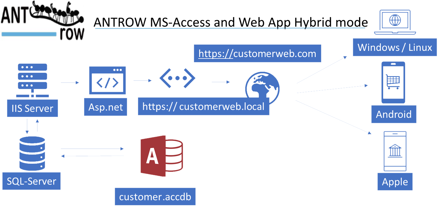 Antrow now also develop iPhone and Android Apps